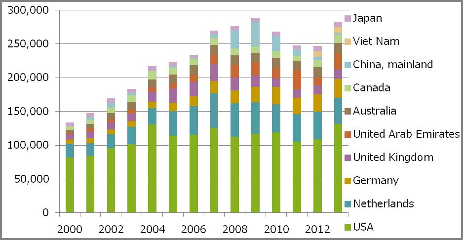 図 1 カシューナッツ(殻なし)の輸入量上位10国の輸入推移(t)(出所:FAO)