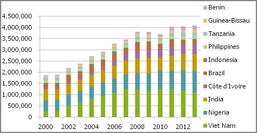 図 2 カシューナッツ(殻なし)の生産量上位10国の生産推移(t)(出所:FAO)