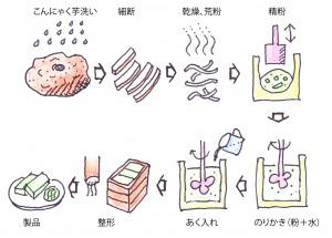 図3 コンニャクの製法