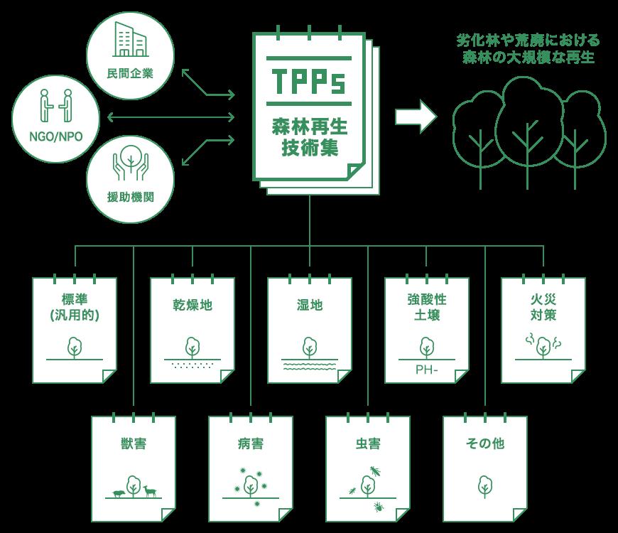 TPPs 活用イメージ